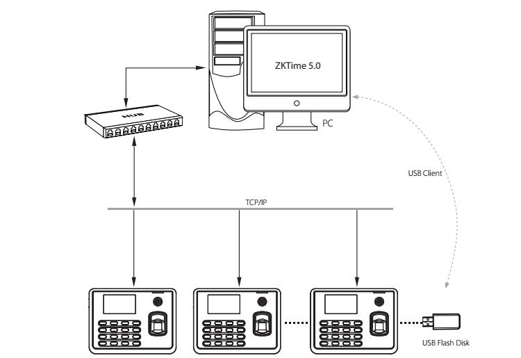ZKTeco TX628 UA400 Fingerprint Time Attendance Connection-S